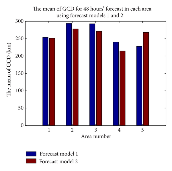 (a) The mean of GCD for 48 hours' forecast of two forecast models