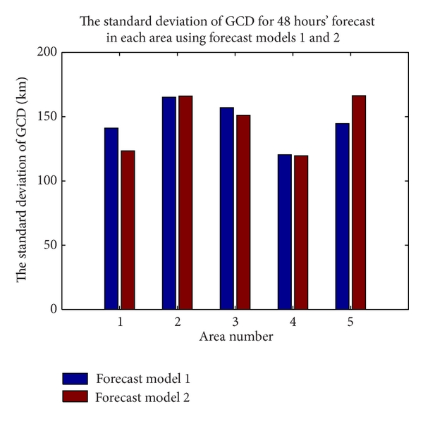 (b) The standard deviation of GCD for 48 hours' forecast of two forecast models