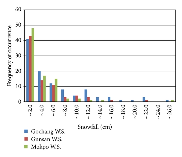 (a) Snowfall frequency of occurrence of the western coastal area