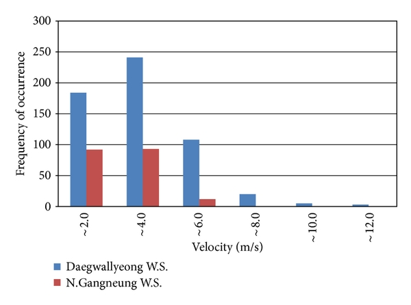 (d) Wind velocity frequency of occurrence of the eastern coastal area