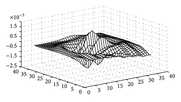 (a) Shannon-Gabor wavelet numerical method (the maximum of the absolute error is    )