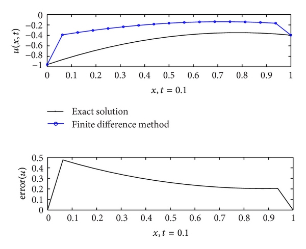 (a) Finite difference method