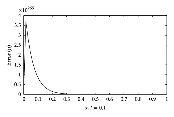 (b) Interval-finite difference method