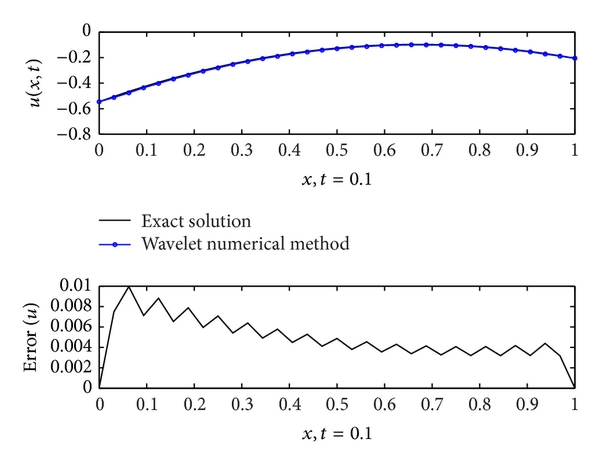 (a) Static interval Shannon wavelet collocation method,  , and      ,