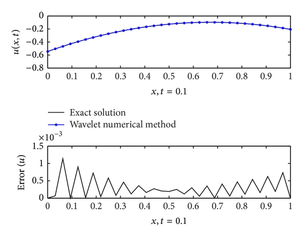 (b) Dynamic interval Shannon wavelet collocation method,  ,     , and