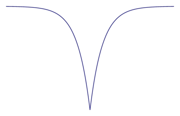 (d) Peaked wave pointing downwards