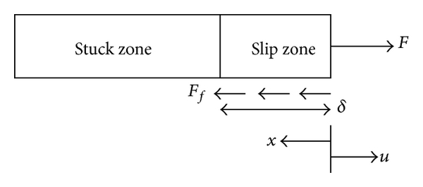 (a) Stuck and slip zones when initially loading the bar