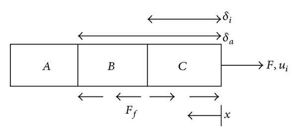 (c) Illustrative plot of force and displacement when    is increasing