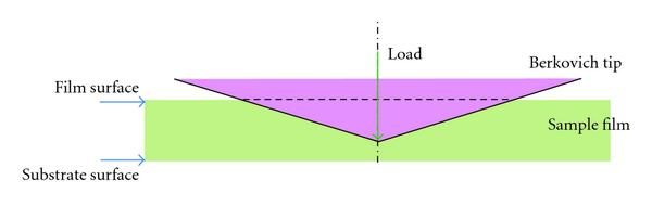 (a) Indent cross-sectional view in a film