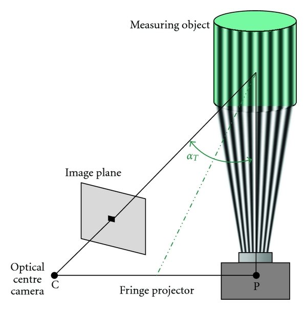 (a) Principle schematic of the basic fringe projection system. On the right side, the projector unit is placed, and, on the left side, the camera unite is positioned. Both these units are positioned in a specified triangulation angle     [1].