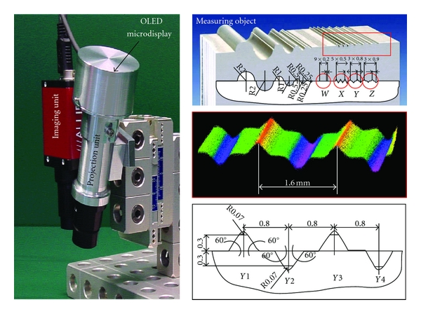 (b) Prototype of a 3D surface metrology system, based on an OLED projection unit and an imaging unit. The triangulation angle is 18°. On the right side, the measured target and the 3D shape model are shown [2, 4].