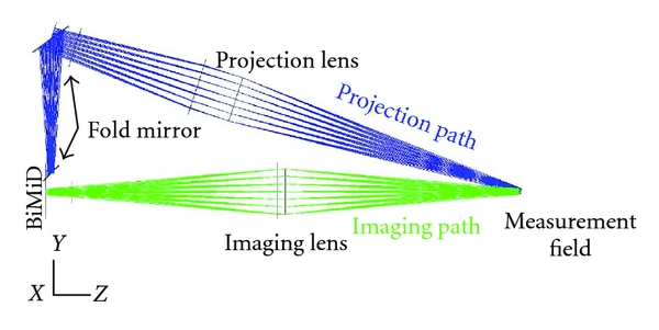 (a) Paraxial lens design of the function test.