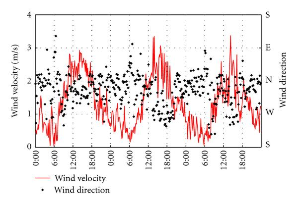 (b) Wind direction and velocity at a height of 2.0 m near the observation site