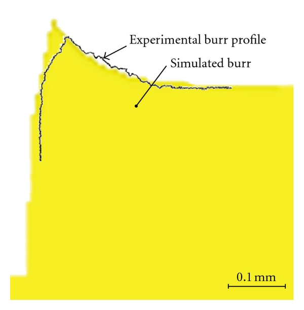 (b) The comparison of the simulated and experimental burr profile