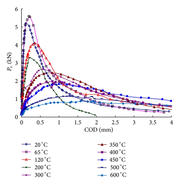 (d) Typical     versus    curves of specimens at all temperatures
