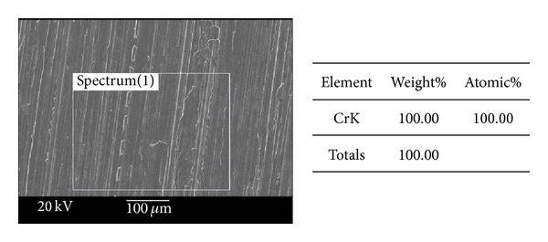 (a) Chromium plating 2 μm surface spectrum before electron beam treatment