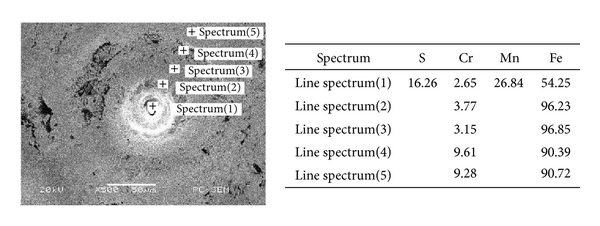 (d) Surface spectroscopy after 27 kV-25 times-1 μm parameters treated