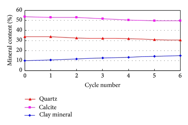 (a) Variations in quartz, calcite, and the total clay mineral content