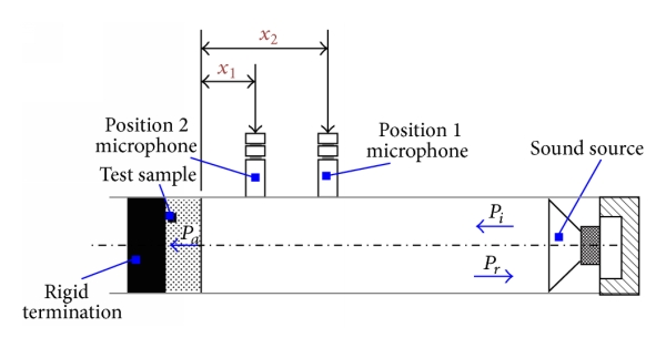 (b) Working principle diagram of an impedance tube