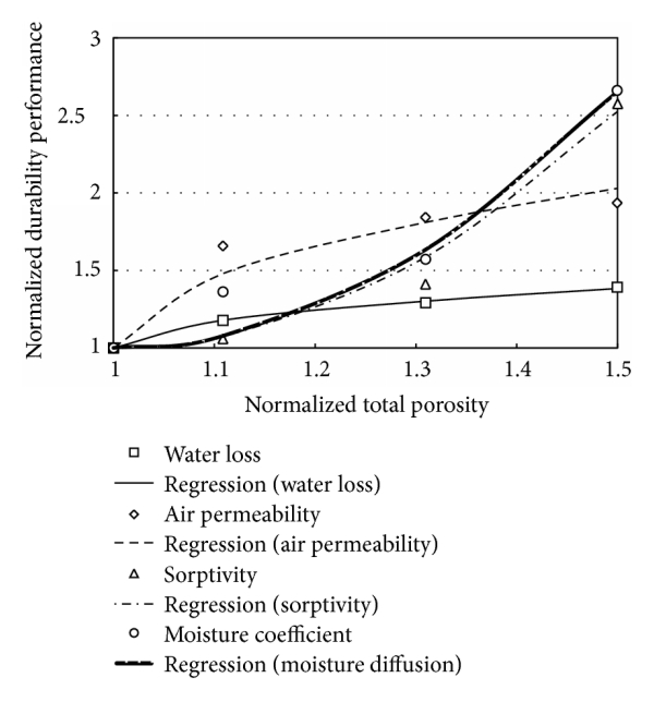 (b) Regression results for water loss, air permeability, sorptivity, and moisture coefficient