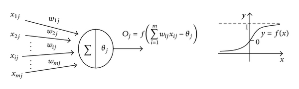 (b) Activation function
