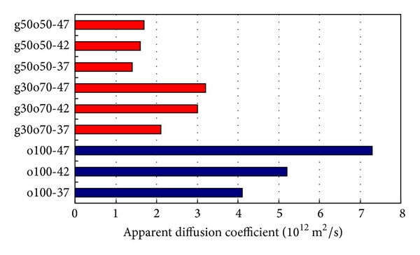 (a) OPC and slag mixture series with various w/b ratios