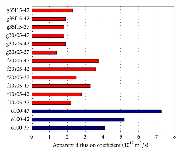 (c) OPC and combined mixture series with various w/b ratios