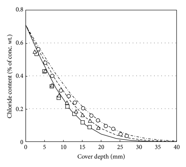 (d) Chloride profile in f10o90 series