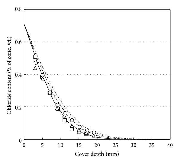 (g) Chloride profile in f10s05 series