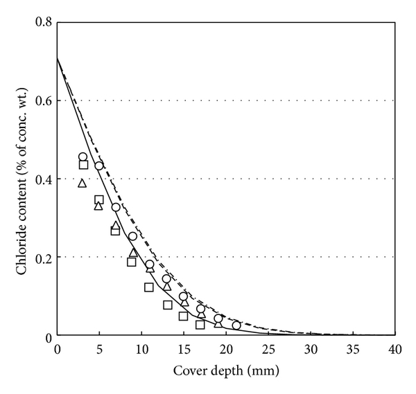 (h) Chloride profile in f20s05 series