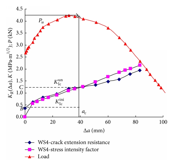 (a) Stability analysis of crack propagation at room temperature