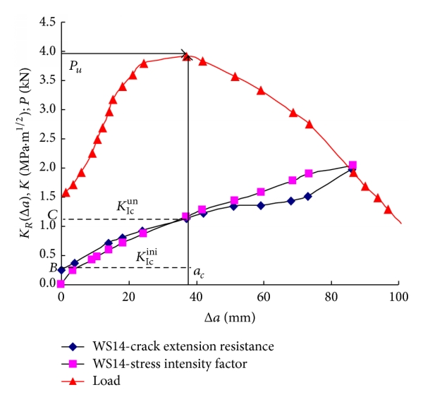(b) Stability analysis of crack propagation at 120°C