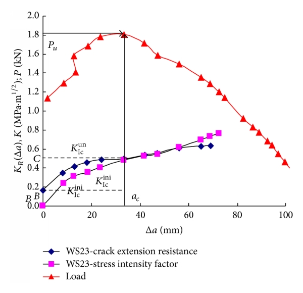 (c) Stability analysis of crack propagation at 300°C