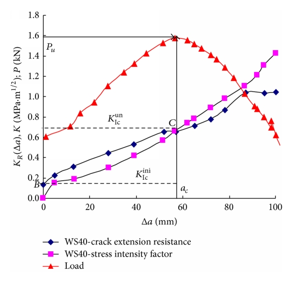 (d) Stability analysis of crack propagation at 450°C