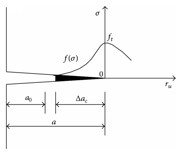 (d) Formation of new stress-free crack length