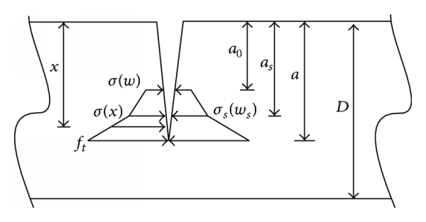 (b) The bilinear distribution of cohesive force