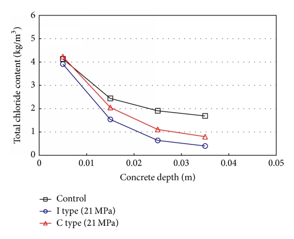 (a) Chloride profile (21MPa, submerged condition)