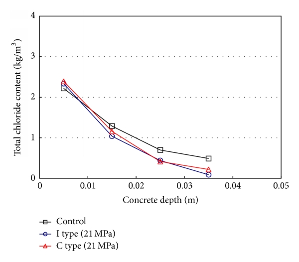 (d) Chloride profile (21MPa, atmospheric condition)