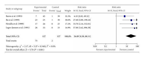 (a) Subjective assessment of improvement in stress urinary incontinence