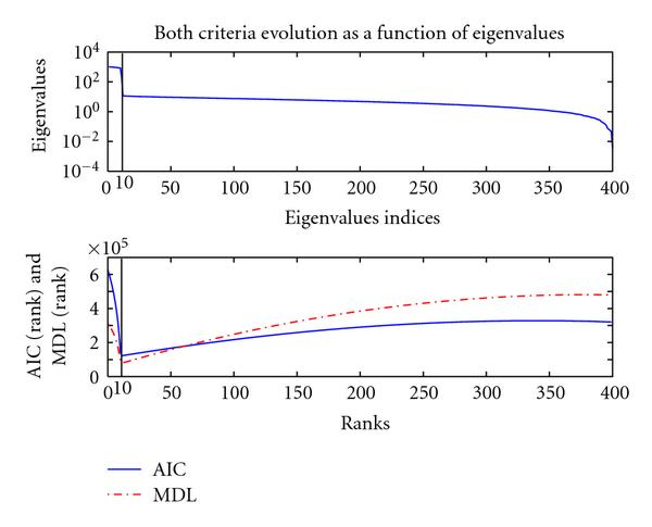 (a) AIC and MDL estimation criteria