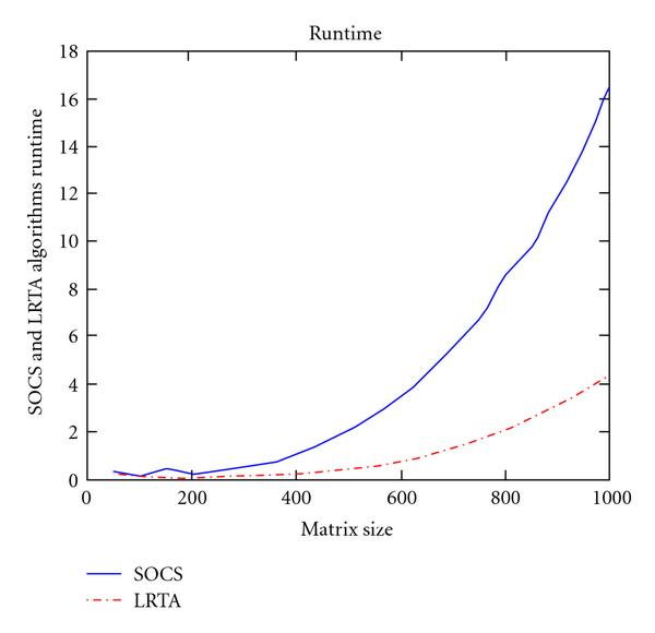 (b) Comparison between SOCS and LRTA runtime