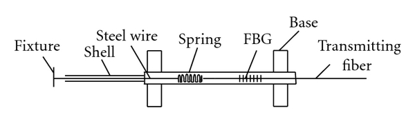 (a)  Sketch of FBG displacement sensor