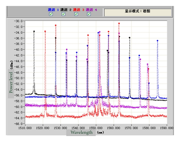 (b) The spectra of the FBG sensors