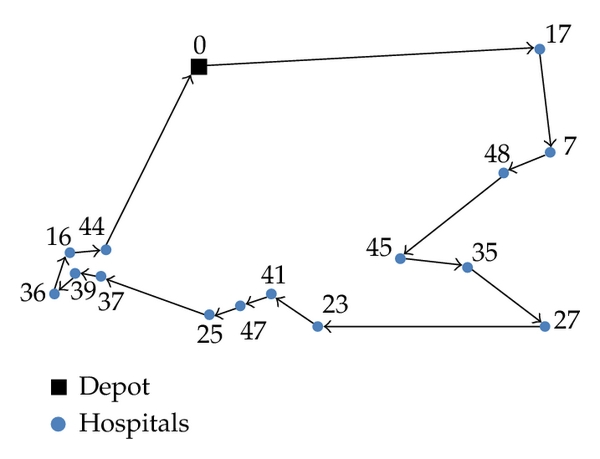 (b)  A route of visiting 15 hospitals (Figure 1(b)) where the direction of the route is from right to left