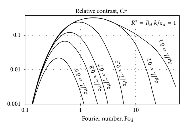 (a) Sample finite thickness effect on the relative contrast