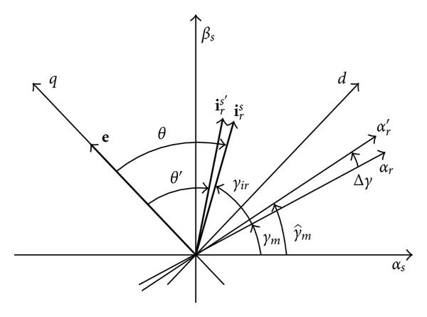 (b) Vector diagram with errors on the estimation