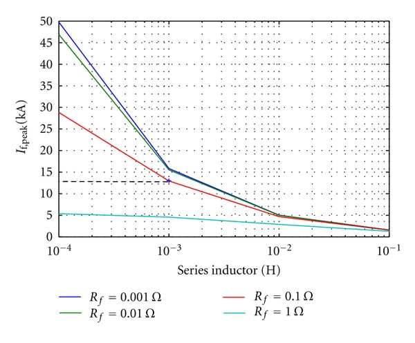 (a)      versus series inductor    for various fault resistance
