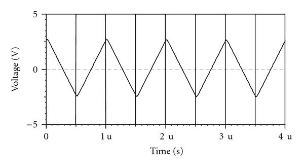 (a) Integrator response with square wave excitation of       V(peak) at 1MHz using       K.ohm,     K.ohm,     K.ohm,   pF       (measured)   pF   and     V.d.c.