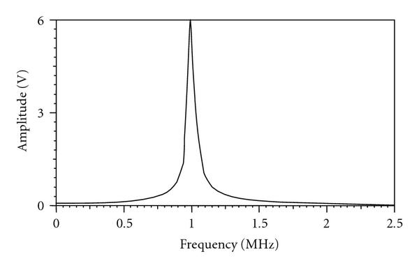 (e) Frequency spectrum of the loop-function        measured at the tuned frequency of 1MHz