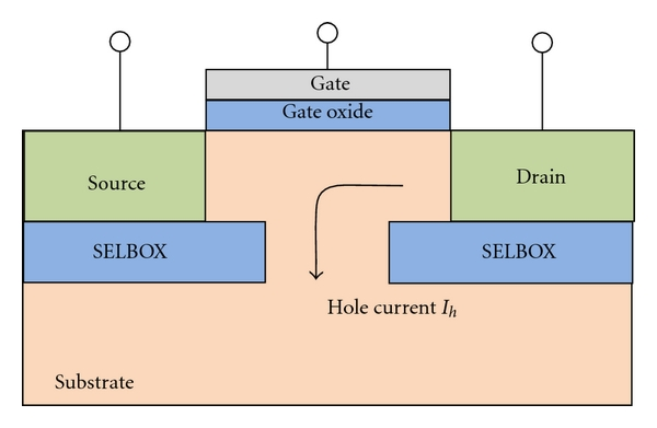 (a) SELBOX structure